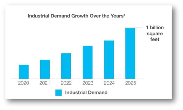 industrial.demand-2