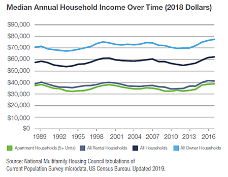 median.household.income-1