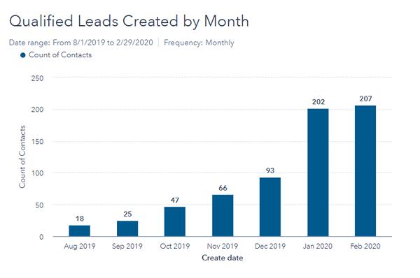 mqls.per.month-1
