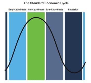 standard.economic.cycle